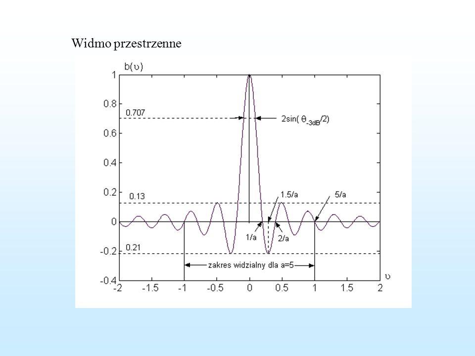 Przykłady zastosowania przekształcenia Fouriera do wyznaczania charakterystyk kierunkowych powierzchni płaskich Powierzchni prostokątna – V(x,y)=const rozkład widmo przestrzenne charakterystyka kierunkowa