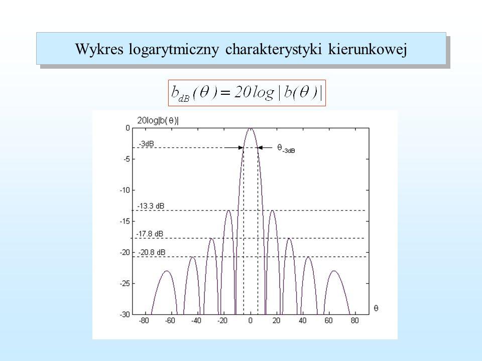 Parametry charakterystyki kierunkowej 3-decybelowa szerokość wiązki Zera widma przestrzennego Maksima widma przestrzennego Poziom listków bocznych Liczba listków bocznych