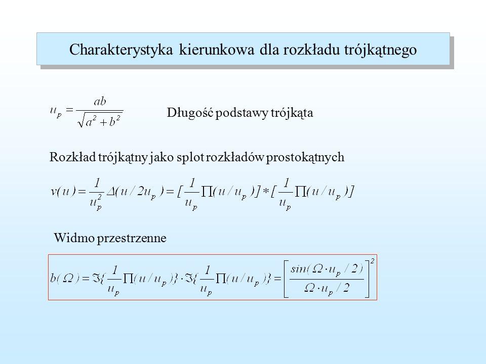 Wykres logarytmiczny charakterystyki kierunkowej