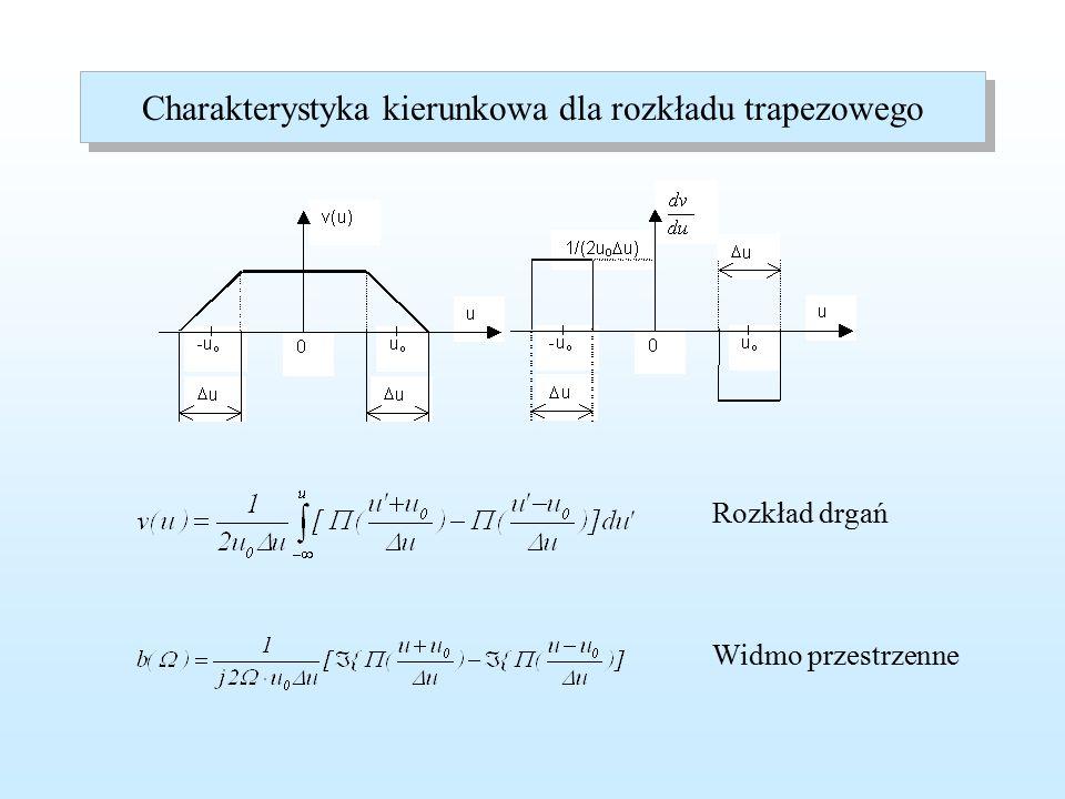 Charakterystyka kierunkowa dla rozkładu trójkątnego Długość podstawy trójkąta Rozkład trójkątny jako splot rozkładów prostokątnych Widmo przestrzenne