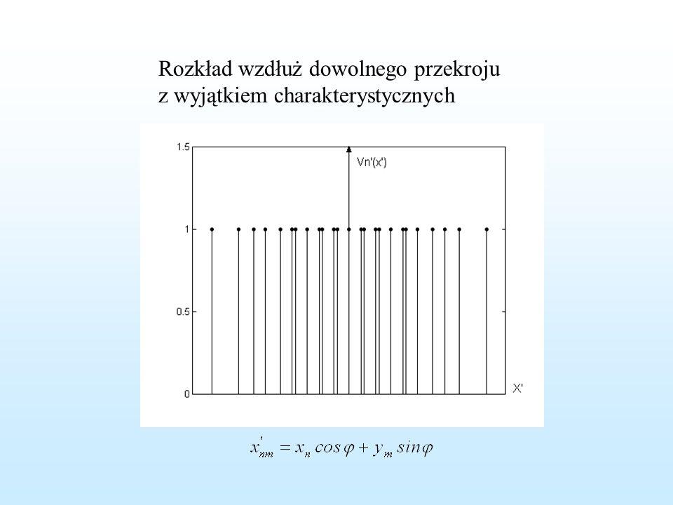 Przykładowe rozkłady V n '(x') dla anteny kwadratowej a)Przekrój wzdłuż symetralnych b)Przekrój wzdłuż przekątnych c)Wybrany przekrój specjalny