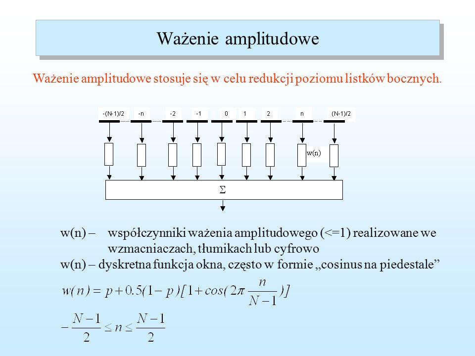 W praktycznych antenach wieloelementowych wpływ charakterystyki elementu jest niewielki.