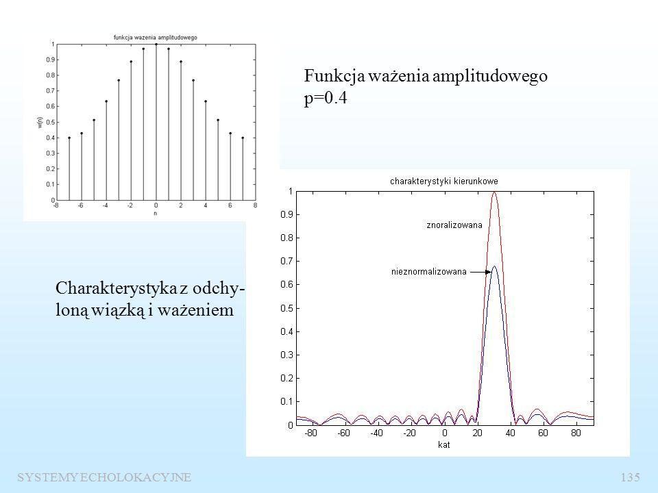 SYSTEMY ECHOLOKACYJNE134 Charakterystyka kierunkowa z odchyloną wiązką bez ważenia amplitudowego.