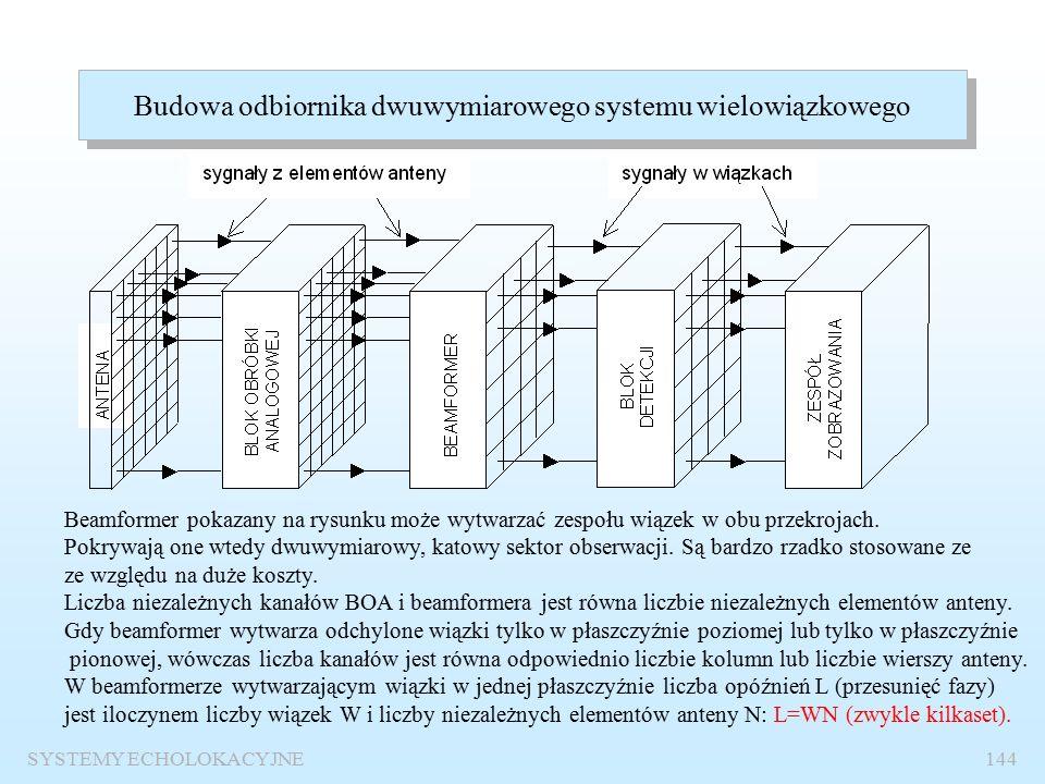 Układ wiązek wielowiązkowej echosondy SYSTEMY ECHOLOKACYJNE143