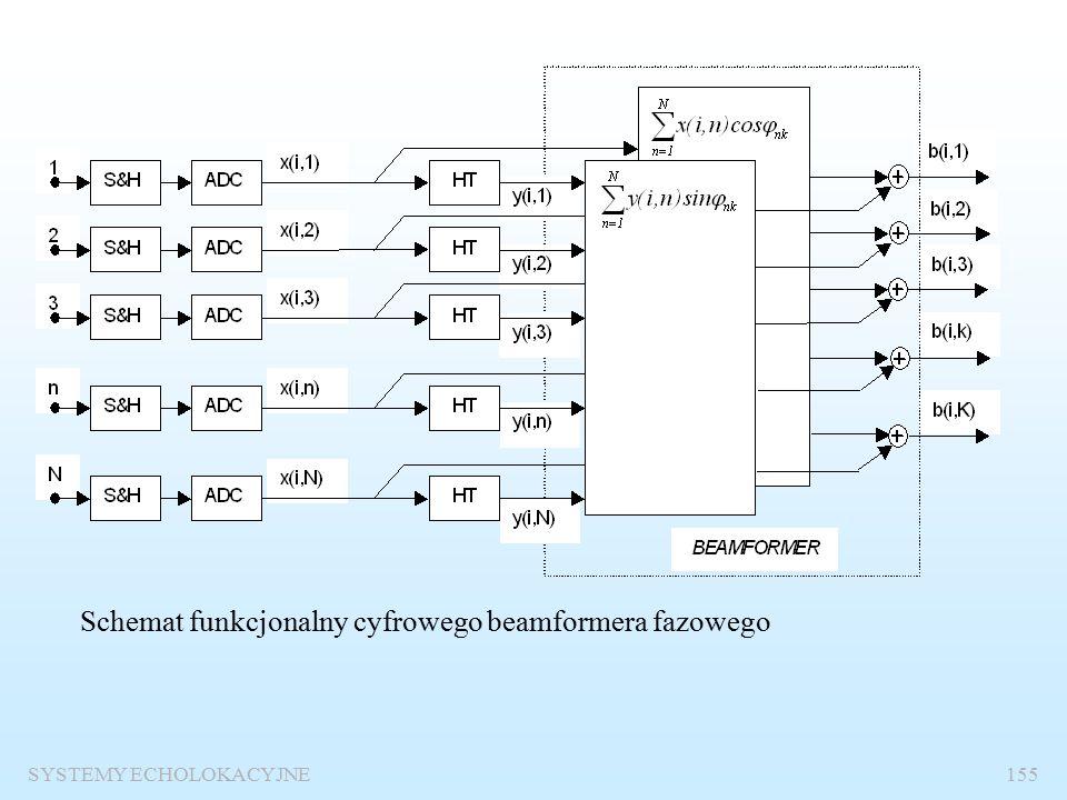 SYSTEMY ECHOLOKACYJNE154 Jeżeli przyjmiemy, że wszystkie amplitudy sygnałów są jednakowe i zaniedbamy opóźnienia obwiedni, to ze znanej tożsamości trygonometrycznej mamy: Fazy są skompensowane dla kątów o numerach k, gdyż Amplituda sygnału jest proporcjonalna do charakterystyki kierunkowej wiązki odchylonej o kąt  k.