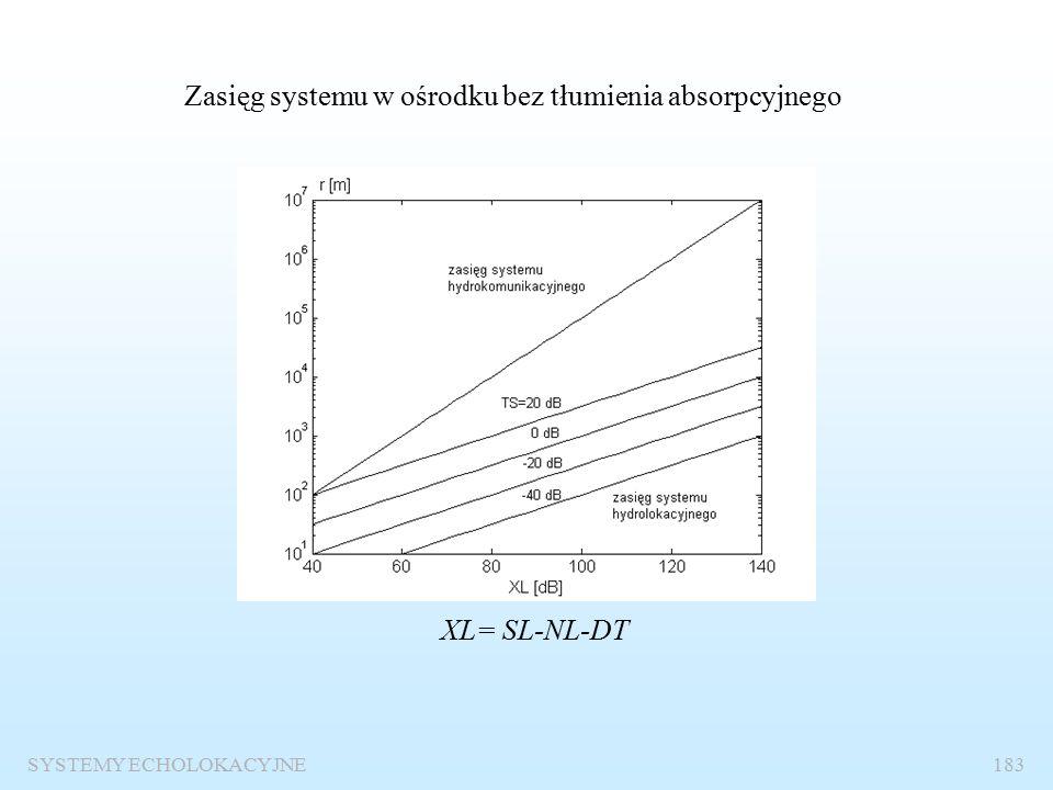 SYSTEMY ECHOLOKACYJNE182 Poziom sygnału na wejściu odbiornika UL=EL+VR UL=20log(U/U 1 ) U 1 =1V poziom sygnału na wejściu odbiornika VR=20log(S) S – odpowiedź napięciowa (czułość anteny) S=(U/U 1 )/(p/p 1 ) p 1 =1  Pa U – napięcie na wejściu odbiornika [V] VR wyznacza się z reguły doświadczalnie.
