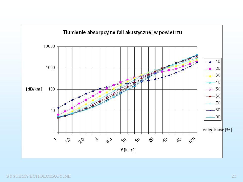 SYSTEMY ECHOLOKACYJNE24 Fala elektromagnetyczna Współczynnik tłumienia absorpcyjnego wody morskiej [dB/m]
