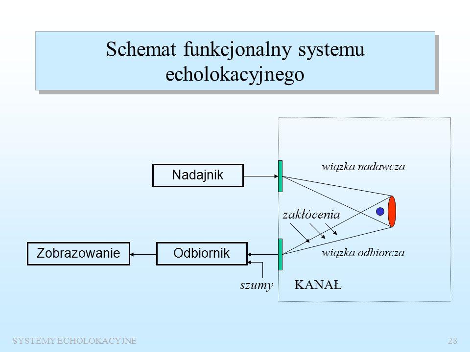 SYSTEMY ECHOLOKACYJNE27 Metody przeszukiwania przestrzeni