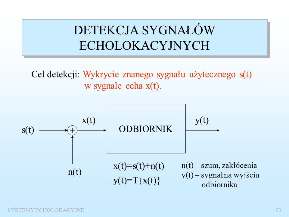 SYSTEMY ECHOLOKACYJNE62 Efekt opóźnienia sygnału Opóźniony sygnał po próbkowaniu kwadraturowym Widmo sygnału opóźnionego