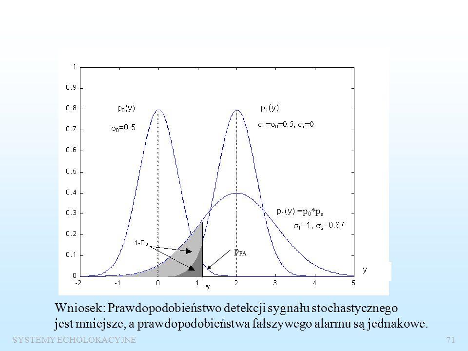 SYSTEMY ECHOLOKACYJNE70 Odbiór sygnału stochastycznego na tle szumu gaussowskiego p 0 – rozkład szumu p s – rozkład sygnału p 1 – rozkład sygnału z szumem 12=o2+s2.12=o2+s2.