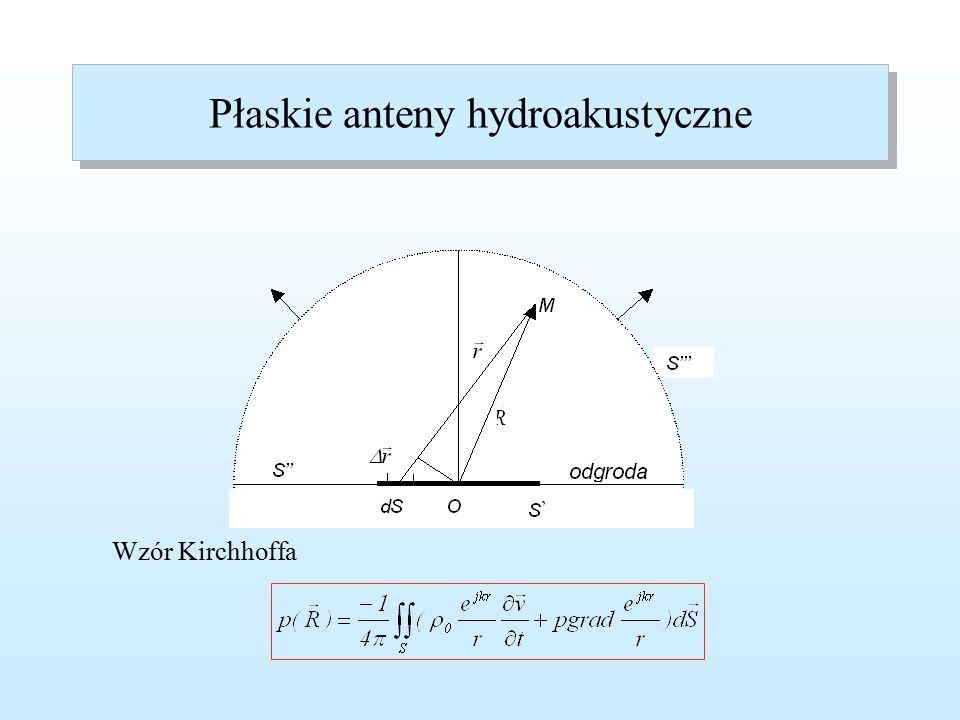 Fale sinusoidalne Fala płaska Liczba falowa Zapis zespolony Równanie Helmholtza