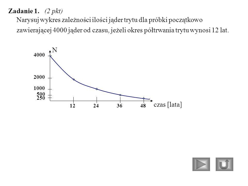 Narysuj wykres zależności ilości jąder trytu dla próbki początkowo zawierającej 4000 jąder od czasu, jeżeli okres półtrwania trytu wynosi 12 lat.