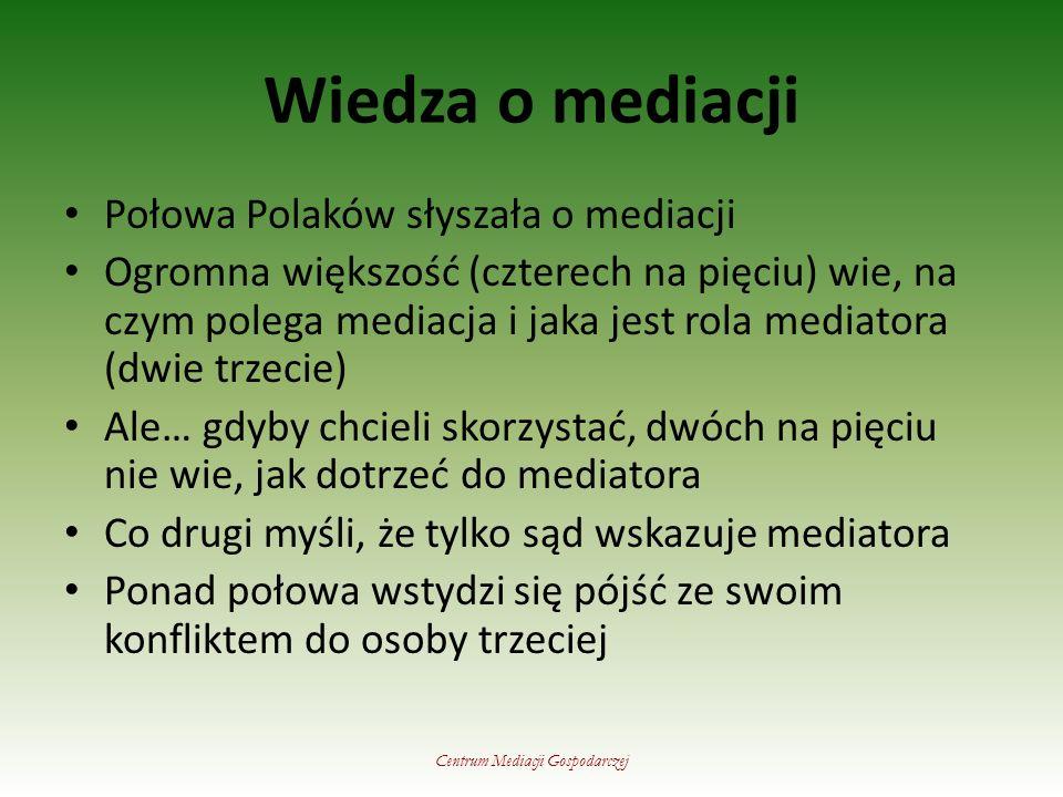 Wiedza o mediacji Centrum Mediacji Gospodarczej Połowa Polaków słyszała o mediacji Ogromna większość (czterech na pięciu) wie, na czym polega mediacja i jaka jest rola mediatora (dwie trzecie) Ale… gdyby chcieli skorzystać, dwóch na pięciu nie wie, jak dotrzeć do mediatora Co drugi myśli, że tylko sąd wskazuje mediatora Ponad połowa wstydzi się pójść ze swoim konfliktem do osoby trzeciej