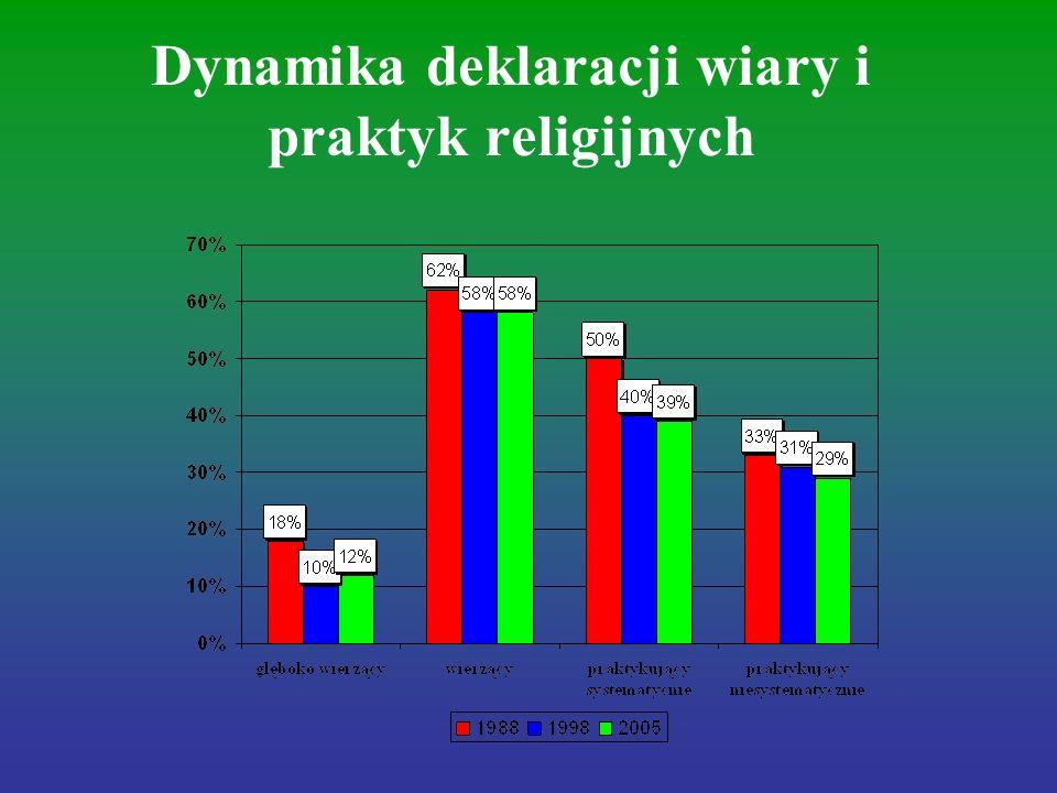 Dynamika deklaracji wiary i praktyk religijnych