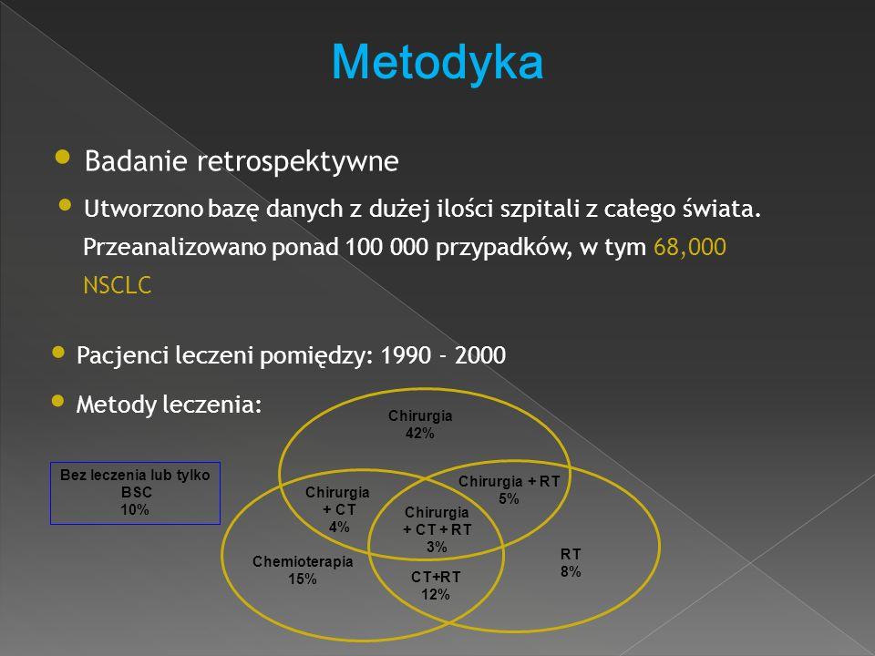 Metodyka Badanie retrospektywne Pacjenci leczeni pomiędzy: 1990 - 2000 Utworzono bazę danych z dużej ilości szpitali z całego świata. Przeanalizowano