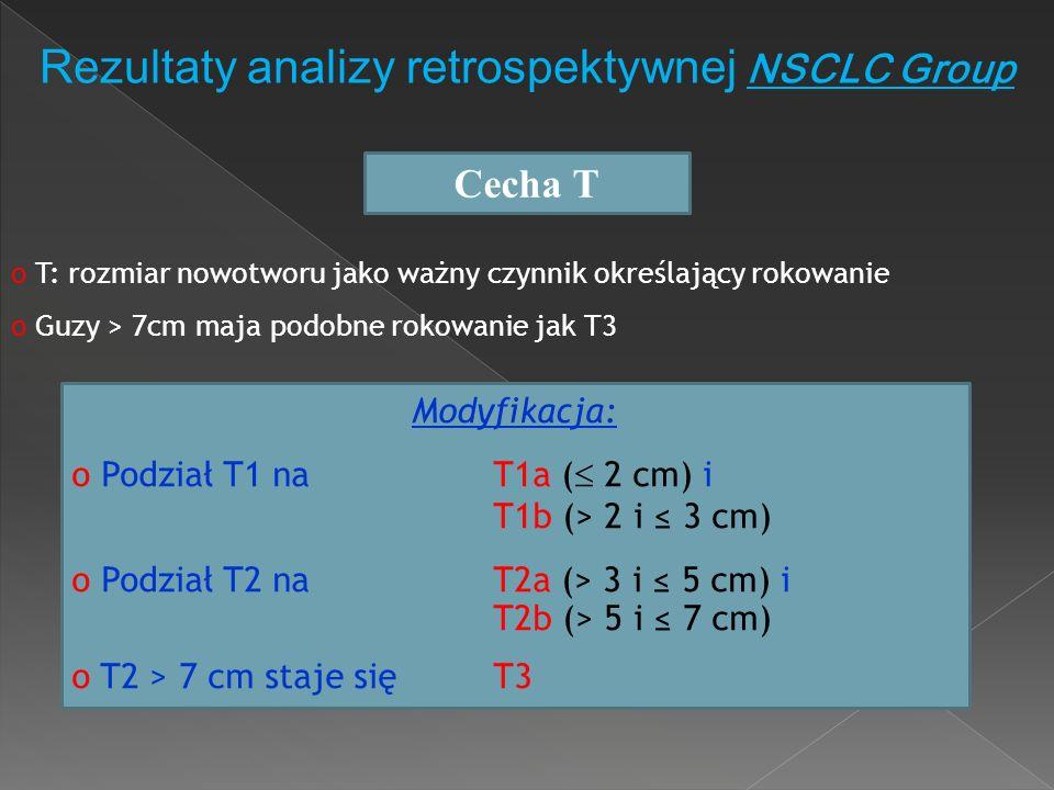 Rezultaty analizy retrospektywnej NSCLC Group Cecha T o T: rozmiar nowotworu jako ważny czynnik określający rokowanie o Guzy > 7cm maja podobne rokowa