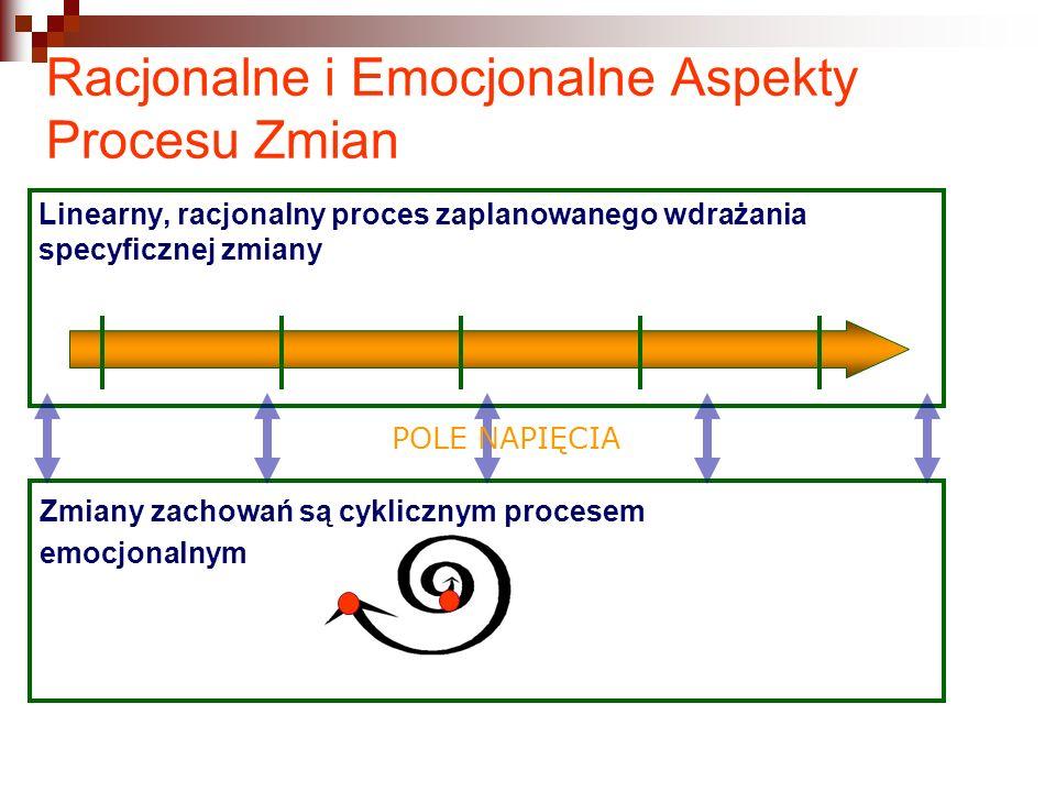 Racjonalne i Emocjonalne Aspekty Procesu Zmian Linearny, racjonalny proces zaplanowanego wdrażania specyficznej zmiany Zmiany zachowań są cyklicznym procesem emocjonalnym POLE NAPIĘCIA