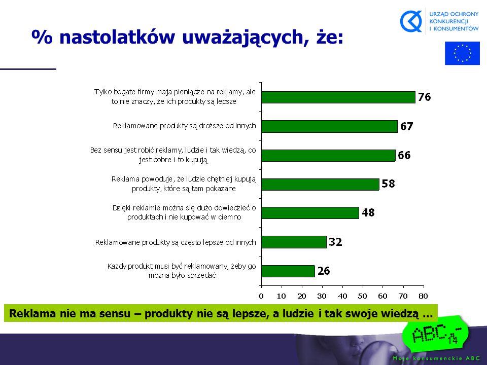 14 % nastolatków uważających, że: Reklama nie ma sensu – produkty nie są lepsze, a ludzie i tak swoje wiedzą...