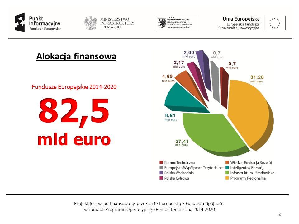 Projekt jest współfinansowany przez Unię Europejską z Funduszu Spójności w ramach Programu Operacyjnego Pomoc Techniczna 2014-2020 33 Poszczególne obszary wsparcia określone zostały w ramach 5 osi priorytetowych: