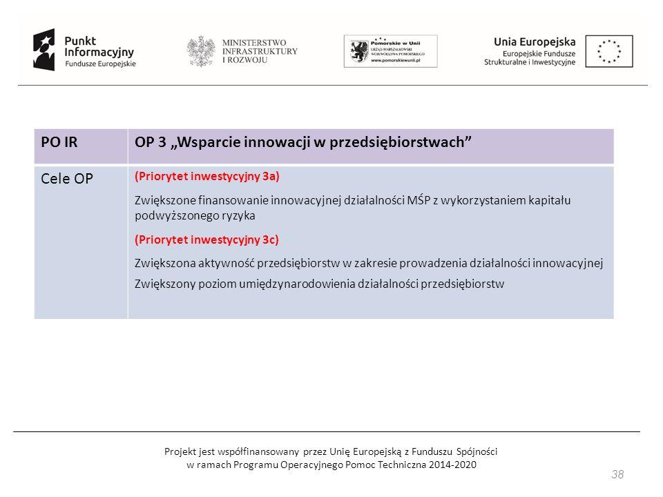 """Projekt jest współfinansowany przez Unię Europejską z Funduszu Spójności w ramach Programu Operacyjnego Pomoc Techniczna 2014-2020 PO IROP 3 """"Wsparcie innowacji w przedsiębiorstwach Cele OP (Priorytet inwestycyjny 3a) Zwiększone finansowanie innowacyjnej działalności MŚP z wykorzystaniem kapitału podwyższonego ryzyka (Priorytet inwestycyjny 3c) Zwiększona aktywność przedsiębiorstw w zakresie prowadzenia działalności innowacyjnej Zwiększony poziom umiędzynarodowienia działalności przedsiębiorstw 38"""
