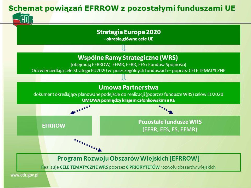 Schemat powiązań EFRROW z pozostałymi funduszami UE Wspólne Ramy Strategiczne (WRS) [obejmują EFRROW, EFMR, EFRR, EFS i Fundusz Spójności] Odzwierciedlają cele Strategii EU2020 w poszczególnych funduszach – poprzez CELE TEMATYCZNE Umowa Partnerstwa dokument określający planowane podejście do realizacji (poprzez fundusze WRS) celów EU2020 UMOWA pomiędzy krajem członkowskim a KE EFRROW Pozostałe fundusze WRS (EFRR, EFS, FS, EFMR) Program Rozwoju Obszarów Wiejskich [EFRROW] Realizuje CELE TEMATYCZNE WRS poprzez 6 PRIORYTETÓW rozwoju obszarów wiejskich Strategia Europa 2020 - określa główne cele UE