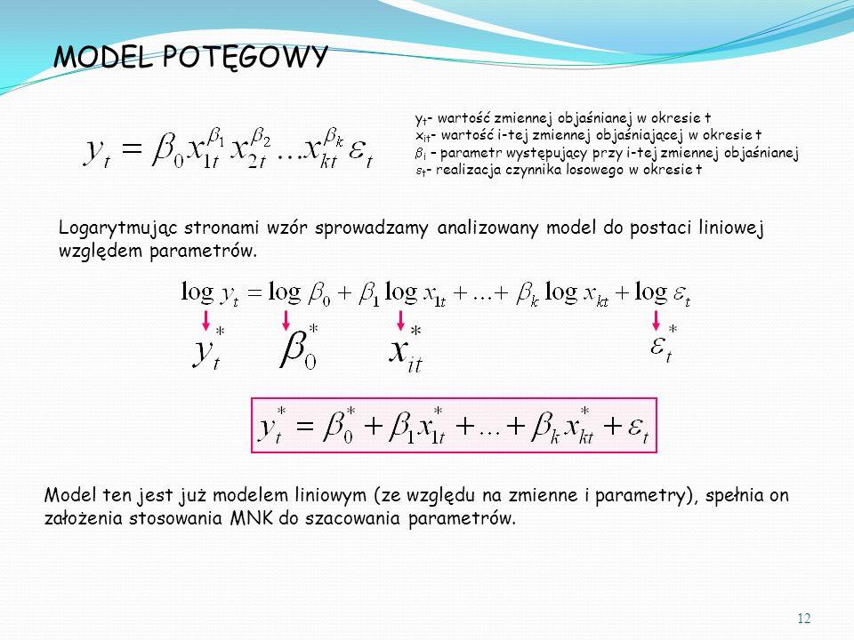 y t - wartość zmiennej objaśnianej w okresie t x it - wartość i-tej zmiennej objaśniającej w okresie t  i – parametr występujący przy i-tej zmiennej objaśnianej  t - realizacja czynnika losowego w okresie t Logarytmując stronami wzór sprowadzamy analizowany model do postaci liniowej względem parametrów.