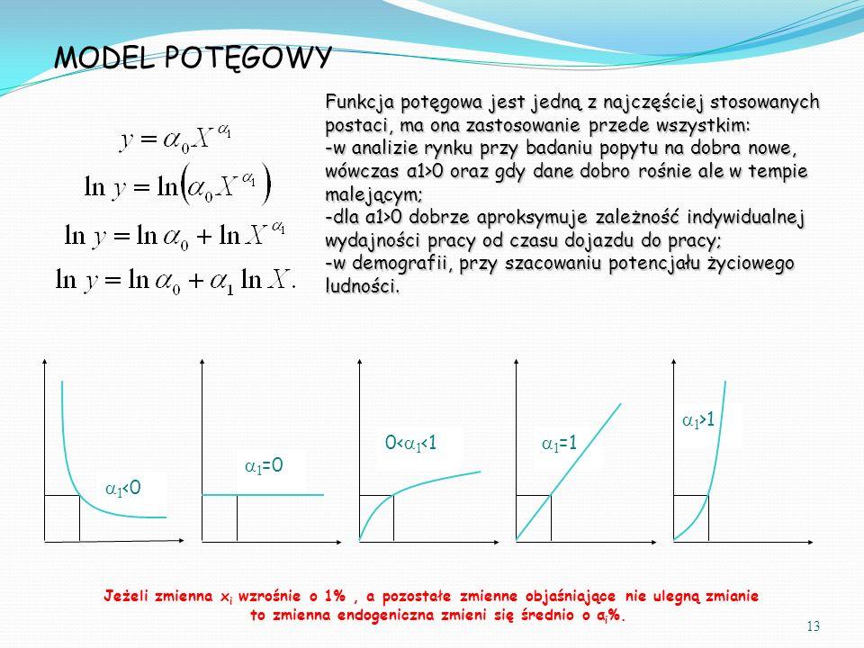 MODEL POTĘGOWY Funkcja potęgowa jest jedną z najczęściej stosowanych postaci, ma ona zastosowanie przede wszystkim: -w analizie rynku przy badaniu popytu na dobra nowe, wówczas α1>0 oraz gdy dane dobro rośnie ale w tempie malejącym; -dla α1>0 dobrze aproksymuje zależność indywidualnej wydajności pracy od czasu dojazdu do pracy; -w demografii, przy szacowaniu potencjału życiowego ludności.