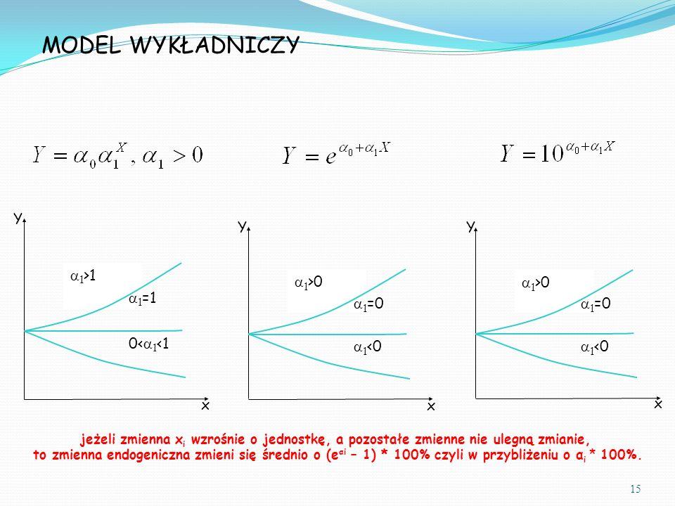 MODEL WYKŁADNICZY  1 >0  1 =0  1 <0  1 >0  1 =0  1 <0  1 >1  1 =1 0<  1 <1 x x x Y YY 15 jeżeli zmienna x i wzrośnie o jednostkę, a pozostałe zmienne nie ulegną zmianie, to zmienna endogeniczna zmieni się średnio o (e αi – 1) * 100% czyli w przybliżeniu o α i * 100%.