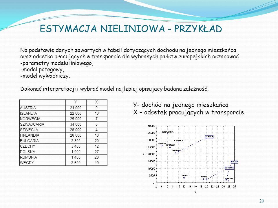 20 ESTYMACJA NIELINIOWA - PRZYKŁAD Na podstawie danych zawartych w tabeli dotyczących dochodu na jednego mieszkańca oraz odsetka pracujących w transporcie dla wybranych państw europejskich oszacować -parametry modelu liniowego, -model potęgowy, -model wykładniczy.