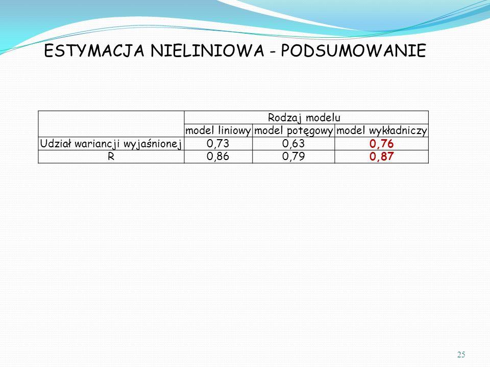 25 ESTYMACJA NIELINIOWA - PODSUMOWANIE Rodzaj modelu model liniowymodel potęgowymodel wykładniczy Udział wariancji wyjaśnionej0,730,630,76 R0,860,790,87
