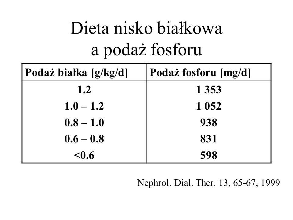 Dieta nisko białkowa a podaż fosforu Podaż białka [g/kg/d]Podaż fosforu [mg/d] 1.2 1.0 – 1.2 0.8 – 1.0 0.6 – 0.8 <0.6 1 353 1 052 938 831 598 Nephrol.
