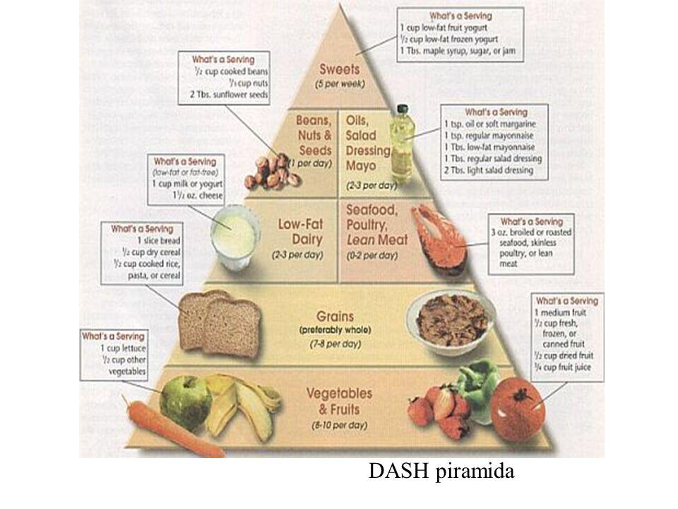 DASH piramida