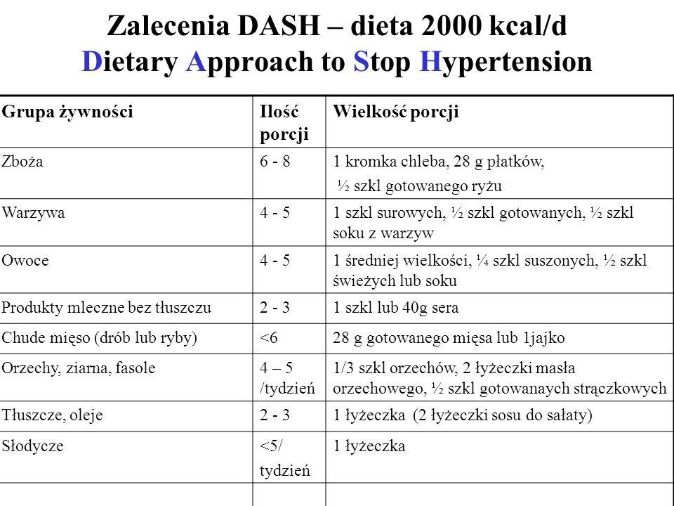 Zalecenia DASH – dieta 2000 kcal/d Dietary Approach to Stop Hypertension Grupa żywnościIlość porcji Wielkość porcji Zboża6 - 81 kromka chleba, 28 g płatków, ½ szkl gotowanego ryżu Warzywa4 - 51 szkl surowych, ½ szkl gotowanych, ½ szkl soku z warzyw Owoce4 - 51 średniej wielkości, ¼ szkl suszonych, ½ szkl świeżych lub soku Produkty mleczne bez tłuszczu2 - 31 szkl lub 40g sera Chude mięso (drób lub ryby)<628 g gotowanego mięsa lub 1jajko Orzechy, ziarna, fasole4 – 5 /tydzień 1/3 szkl orzechów, 2 łyżeczki masła orzechowego, ½ szkl gotowanaych strączkowych Tłuszcze, oleje2 - 31 łyżeczka (2 łyżeczki sosu do sałaty) Słodycze<5/ tydzień 1 łyżeczka
