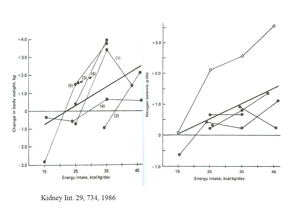 Kidney Int. 29, 734, 1986