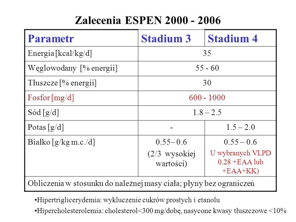 Zalecenia ESPEN 2000 - 2006 ParametrStadium 3Stadium 4 Energia [kcal/kg/d]35 Węglowodany [% energii]55 - 60 Tłuszcze [% energii]30 Fosfor [mg/d]600 - 1000 Sód [g/d]1.8 – 2.5 Potas [g/d]-1.5 – 2.0 Białko [g/kg m.c./d]0.55– 0.6 (2/3 wysokiej wartości) 0.55 – 0.6 U wybranych VLPD 0.28 +EAA lub +EAA+KK) Obliczenia w stosunku do należnej masy ciała; płyny bez ograniczeń Hipertriglicerydemia: wykluczenie cukrów prostych i etanolu Hipercholesterolemia: cholesterol<300 mg/dobę, nasycone kwasy tłuszczowe <10%