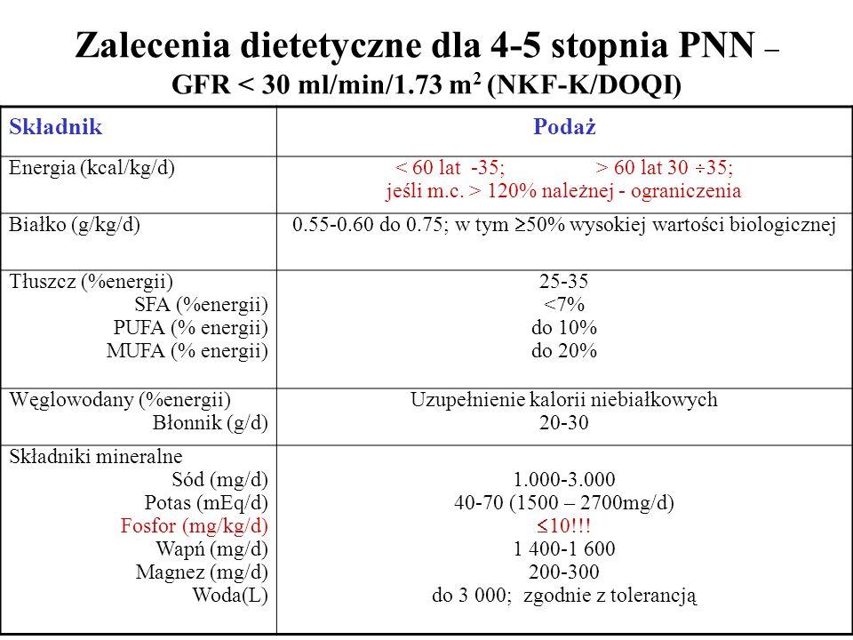 Zalecenia dietetyczne dla 4-5 stopnia PNN – GFR < 30 ml/min/1.73 m 2 (NKF-K/DOQI) SkładnikPodaż Energia (kcal/kg/d) 60 lat 30  35; jeśli m.c.