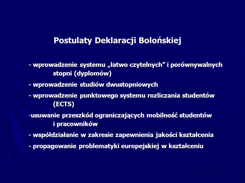 """Postulaty Deklaracji Bolońskiej - wprowadzenie systemu """"łatwo czytelnych i porównywalnych stopni (dyplomów) - wprowadzenie studiów dwustopniowych - wprowadzenie punktowego systemu rozliczania studentów (ECTS) -usuwanie przeszkód ograniczających mobilność studentów i pracowników - współdziałanie w zakresie zapewnienia jakości kształcenia - propagowanie problematyki europejskiej w kształceniu"""