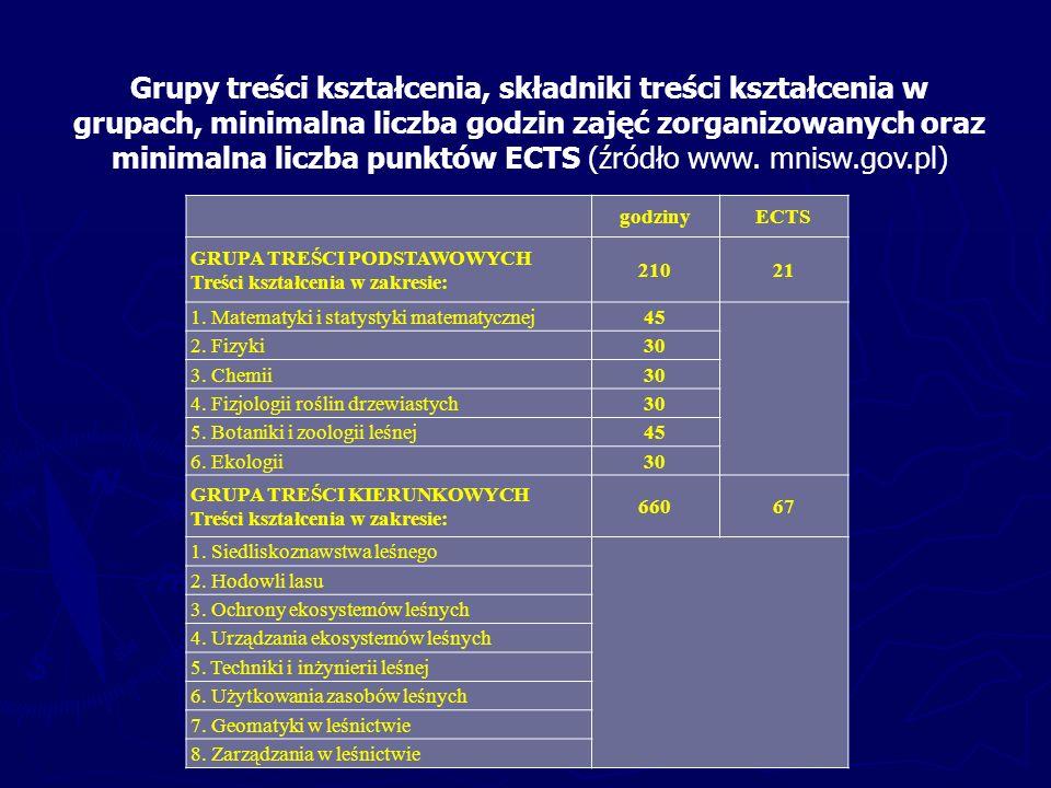 Grupy treści kształcenia, składniki treści kształcenia w grupach, minimalna liczba godzin zajęć zorganizowanych oraz minimalna liczba punktów ECTS (źródło www.