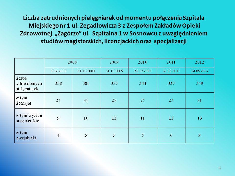 Liczba zatrudnionych pielęgniarek od momentu połączenia Szpitala Miejskiego nr 1 ul.