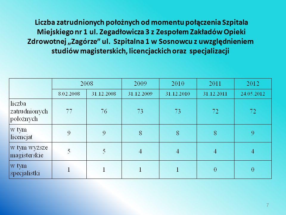 Liczba zatrudnionych położnych od momentu połączenia Szpitala Miejskiego nr 1 ul.