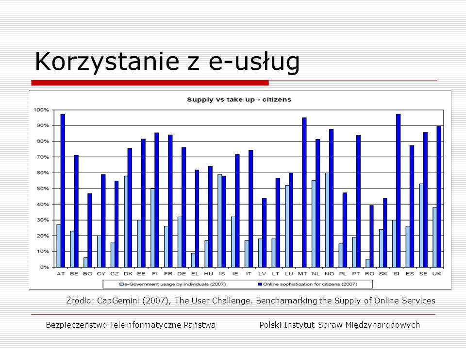 Korzystanie z e-usług Bezpieczeństwo Teleinformatyczne Państwa Polski Instytut Spraw Międzynarodowych Źródło: CapGemini (2007), The User Challenge.