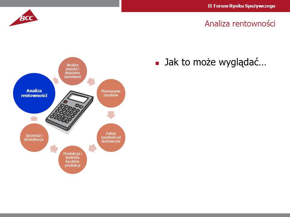 II Forum Rynku Spożywczego Jak to może wyglądać… Analiza rentowności Analiza popytu i zbieranie zamówień Planowanie zasobów Zakup zasobów od dostawców Produkcja i kontrola kosztów produkcji Sprzedaż i dystrybucja Analiza rentowności