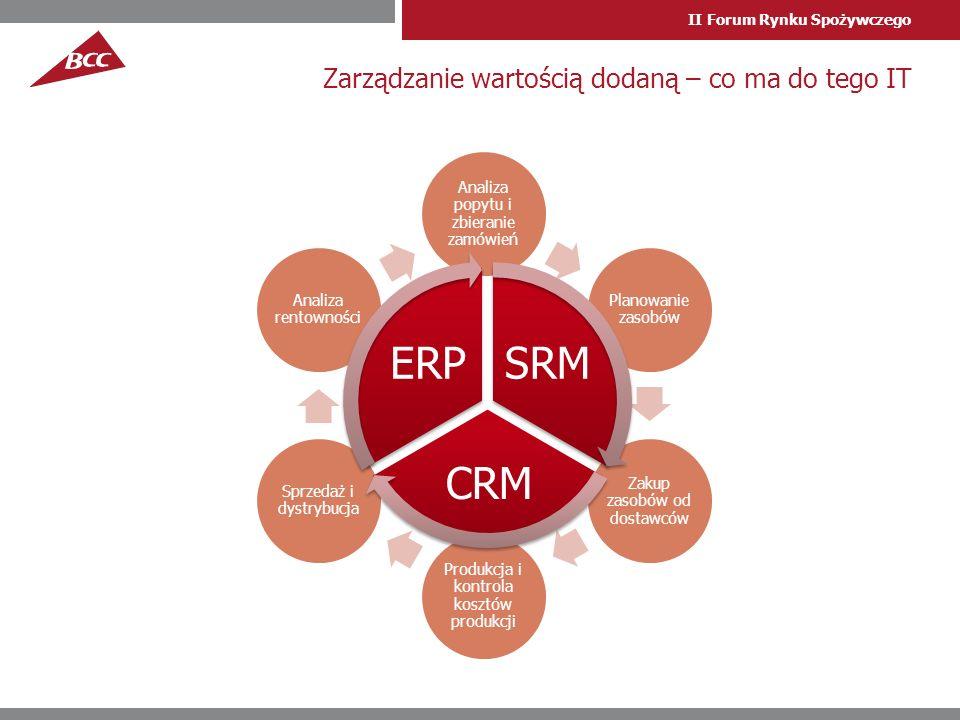 II Forum Rynku Spożywczego Zarządzanie wartością dodaną – co ma do tego IT Analiza popytu i zbieranie zamówień Planowanie zasobów Zakup zasobów od dostawców Produkcja i kontrola kosztów produkcji Sprzedaż i dystrybucja Analiza rentowności SRM CRM ERP