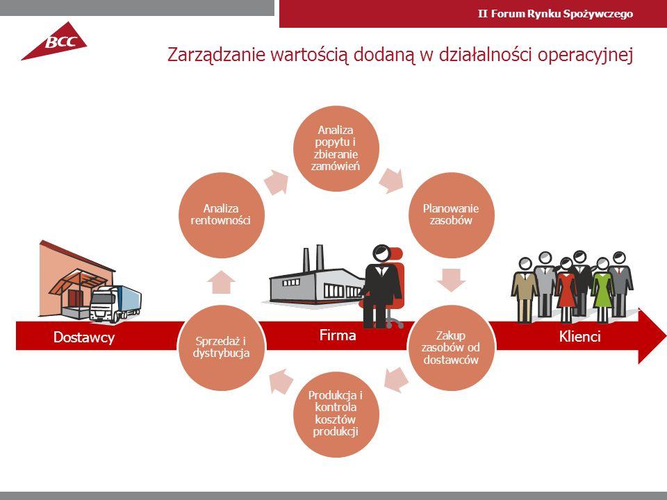 II Forum Rynku Spożywczego Zarządzanie wartością dodaną w działalności operacyjnej Analiza popytu i zbieranie zamówień Planowanie zasobów Zakup zasobów od dostawców Produkcja i kontrola kosztów produkcji Sprzedaż i dystrybucja Analiza rentowności Firma Klienci Dostawcy