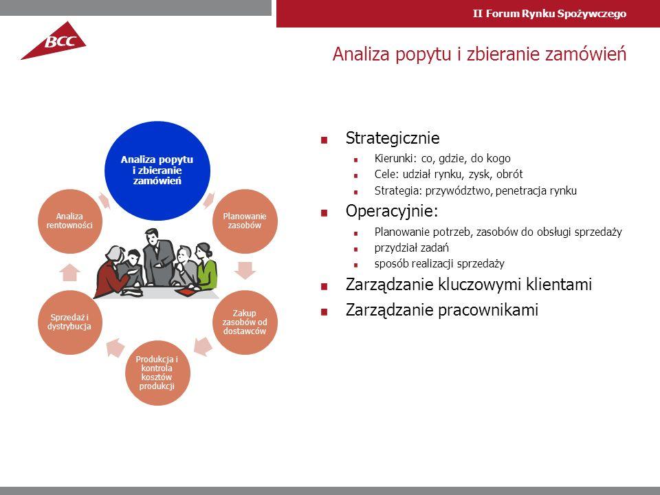 II Forum Rynku Spożywczego Strategicznie Kierunki: co, gdzie, do kogo Cele: udział rynku, zysk, obrót Strategia: przywództwo, penetracja rynku Operacyjnie: Planowanie potrzeb, zasobów do obsługi sprzedaży przydział zadań sposób realizacji sprzedaży Zarządzanie kluczowymi klientami Zarządzanie pracownikami Analiza popytu i zbieranie zamówień Planowanie zasobów Zakup zasobów od dostawców Produkcja i kontrola kosztów produkcji Sprzedaż i dystrybucja Analiza rentowności