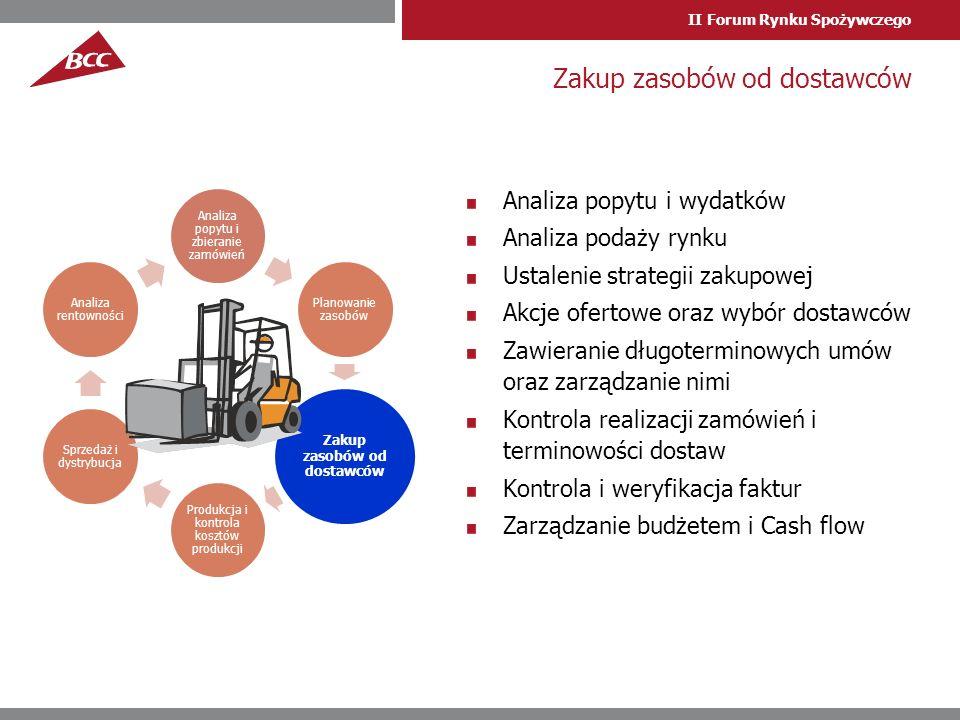 II Forum Rynku Spożywczego Analiza popytu i wydatków Analiza podaży rynku Ustalenie strategii zakupowej Akcje ofertowe oraz wybór dostawców Zawieranie długoterminowych umów oraz zarządzanie nimi Kontrola realizacji zamówień i terminowości dostaw Kontrola i weryfikacja faktur Zarządzanie budżetem i Cash flow Zakup zasobów od dostawców Analiza popytu i zbieranie zamówień Planowanie zasobów Zakup zasobów od dostawców Produkcja i kontrola kosztów produkcji Sprzedaż i dystrybucja Analiza rentowności