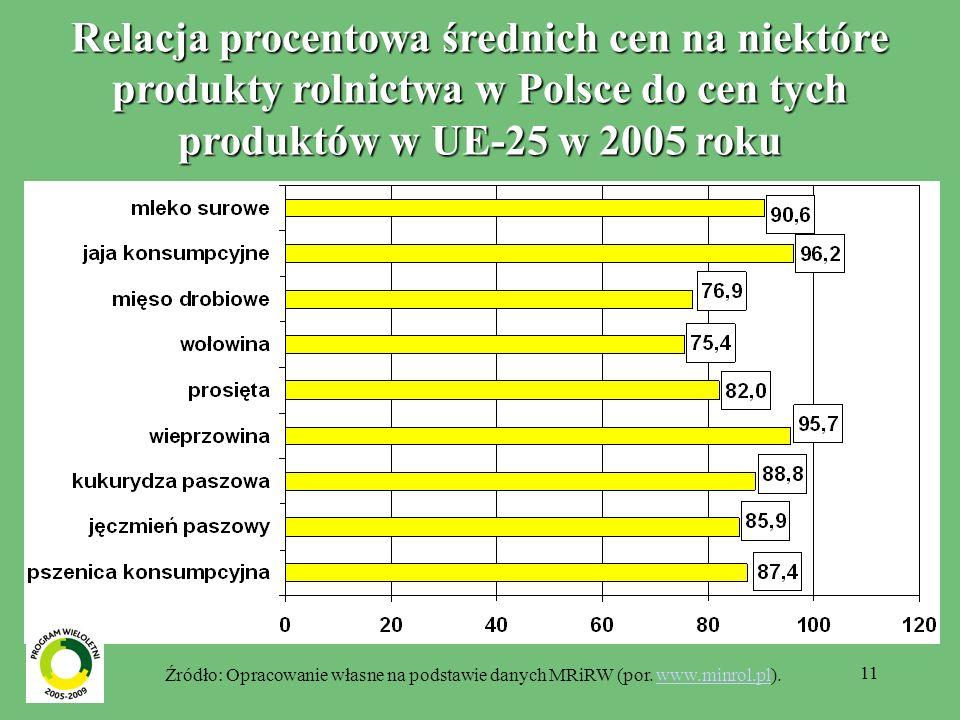 11 Relacja procentowa średnich cen na niektóre produkty rolnictwa w Polsce do cen tych produktów w UE-25 w 2005 roku Źródło: Opracowanie własne na podstawie danych MRiRW (por.