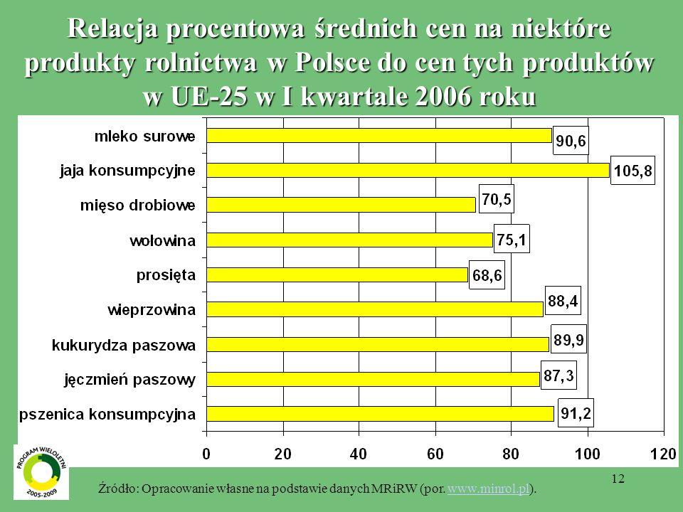12 Relacja procentowa średnich cen na niektóre produkty rolnictwa w Polsce do cen tych produktów w UE-25 w I kwartale 2006 roku Źródło: Opracowanie własne na podstawie danych MRiRW (por.