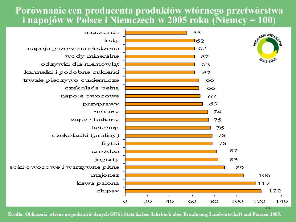 14 Porównanie cen producenta produktów wtórnego przetwórstwa i napojów w Polsce i Niemczech w 2005 roku (Niemcy = 100) Źródło: Obliczenia własne na podstawie danych GUS i Statistisches Jahrbuch über Ernährung, Landwirtschaft und Forsten 2005.
