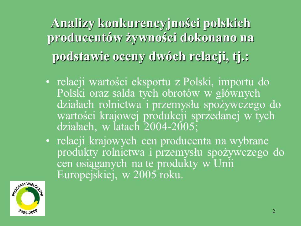 2 Analizy konkurencyjności polskich producentów żywności dokonano na podstawie oceny dwóch relacji, tj.: relacji wartości eksportu z Polski, importu do Polski oraz salda tych obrotów w głównych działach rolnictwa i przemysłu spożywczego do wartości krajowej produkcji sprzedanej w tych działach, w latach 2004-2005; relacji krajowych cen producenta na wybrane produkty rolnictwa i przemysłu spożywczego do cen osiąganych na te produkty w Unii Europejskiej, w 2005 roku.